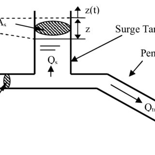 (PDF) Surge Tank Design Considerations for Controlling
