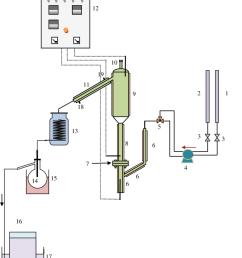 schematic flow diagram of the fluidized catalytic cracking system 1 burette vgo feeding 2 burette water feeding 3 valve 4 dosing pump  [ 850 x 996 Pixel ]