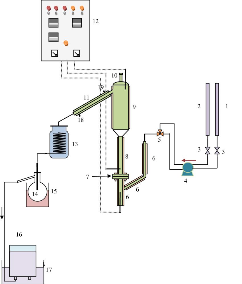 hight resolution of schematic flow diagram of the fluidized catalytic cracking system 1 burette vgo feeding 2 burette water feeding 3 valve 4 dosing pump
