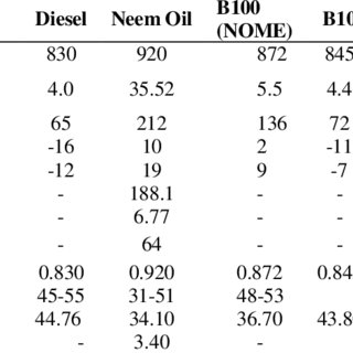 Variation of Air/Fuel ratio for all samples with increase