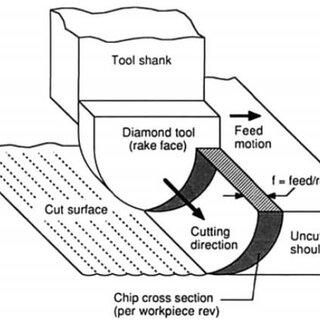 Precitech Nanoform 250 Ultra Grind Lathe Machine (Inc