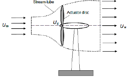 Actuator disc and stream-tube for a wind turbine