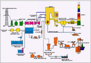 Process Diagram of Thermal Power Plant | Download