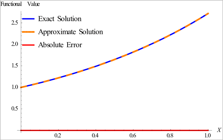 Comparison of the approximate solution with exact solution