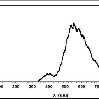 The relation between the laser pumping intensity and the