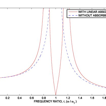 Normalized amplitude of vibration for the main mass for