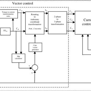 (PDF) Performance Analysis of Three Phase Induction Motor