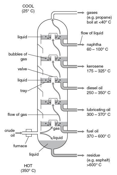 crude oil diagram
