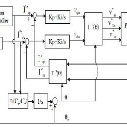 (PDF) Precision position control of the induction machine