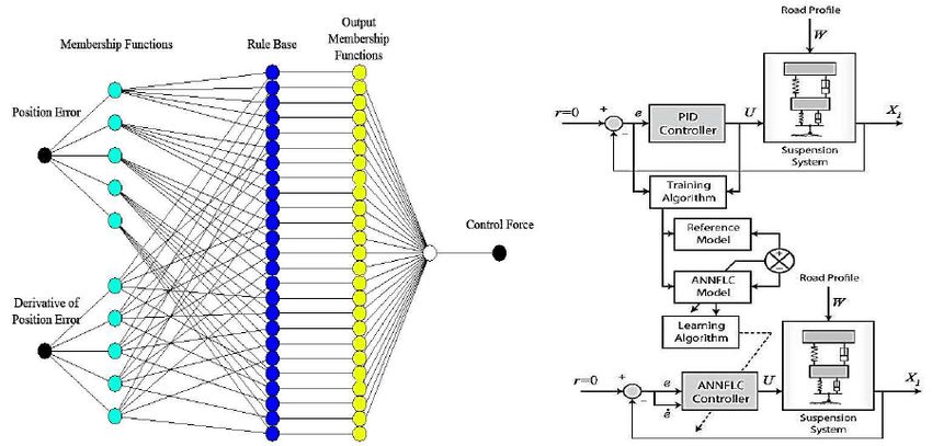 Neural network structure and control methodology of