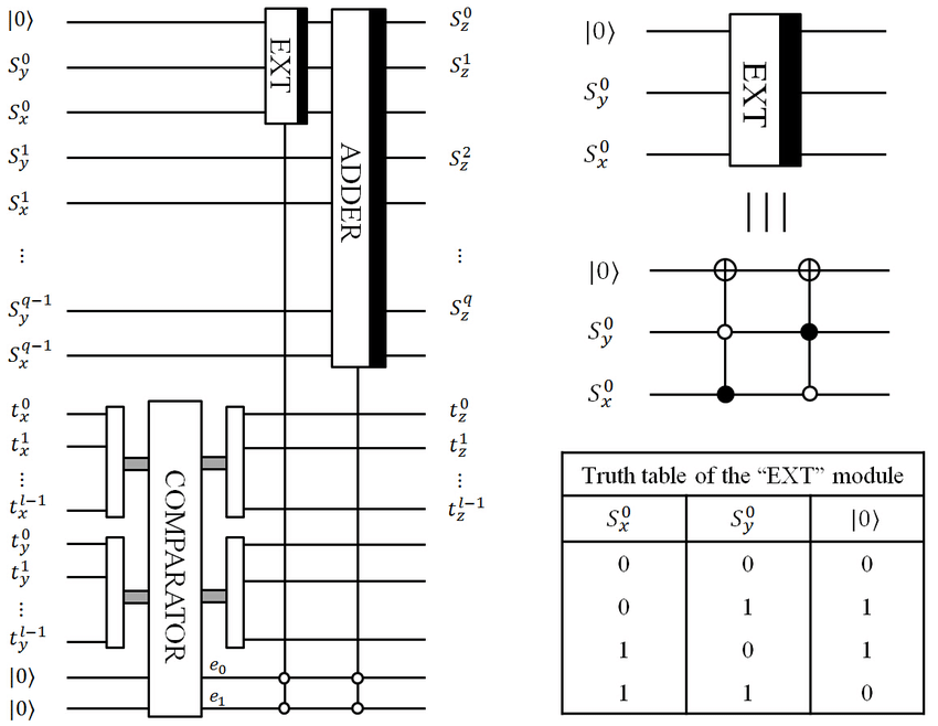 Circuit construction to execute the quantum audio signal