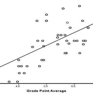 Scatterplot of overall student performance in the