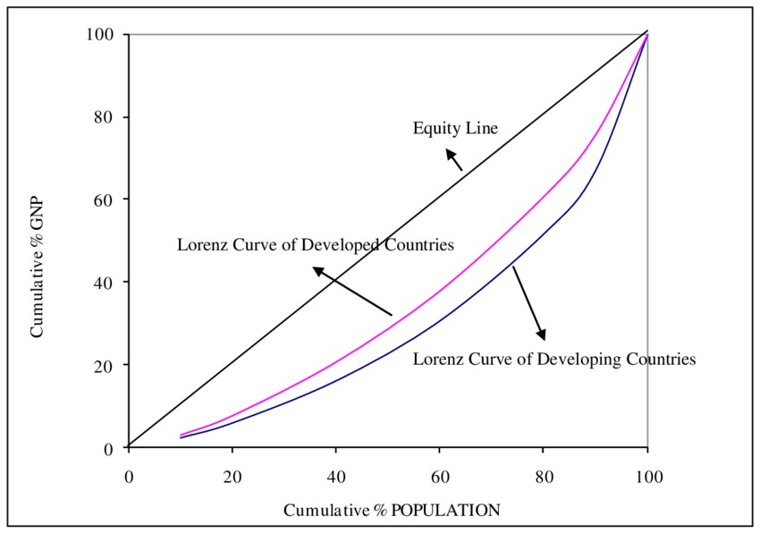 Lorenz Curves of Developed and Developing Countries
