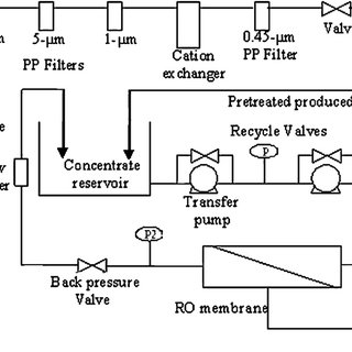 Flow diagram of pilot-scale reverse osmosis treatment unit