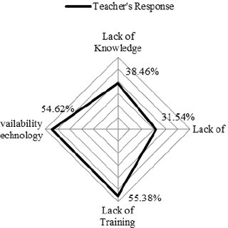 (PDF) Technology in Educational Settings in the Government