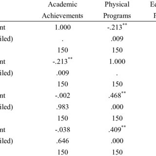 (PDF) Examining the Effect of Extracurricular Activities