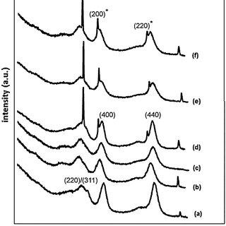 (PDF) Acid–base properties of γ-Al2O3 and MgO–Al2O3