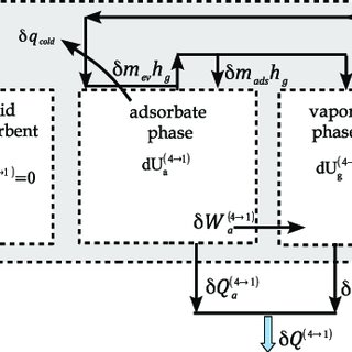 (PDF) Thermodynamic analysis of a continuous operation