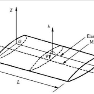 Idealised bending and torsion coupled beam (aircraft wing