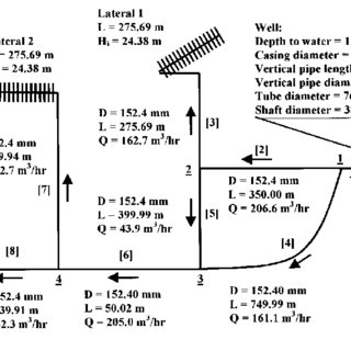 Schematic diagram for a simple typical irrigation system