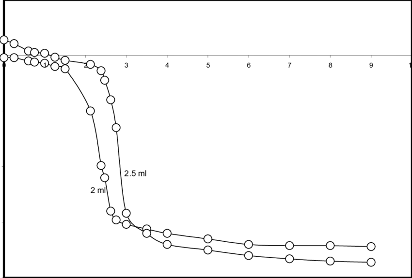 b. Typical potentiometric titration curves of 2 and 2.5 ml