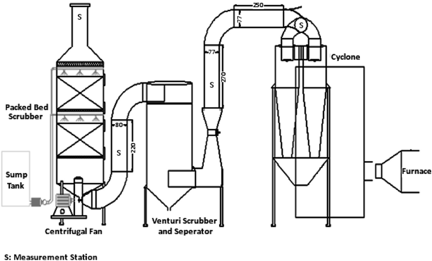 Structure and layout of ventilation system and integrated