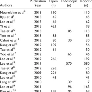 (PDF) Robotic Thyroidectomy Versus Nonrobotic Approaches