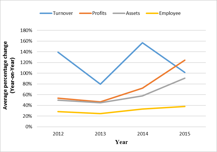 Percentage average year-on-year change in company growth