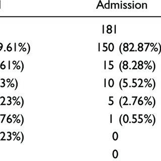 (PDF) Impact of a medication reconciliation program on