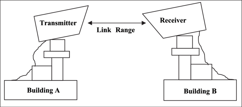 Schematic showing FSO Transmitter and Receiver LOS
