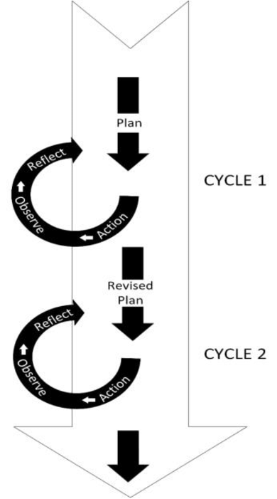 The Two-Cycles Kemmis Classroom Action Research Spiral