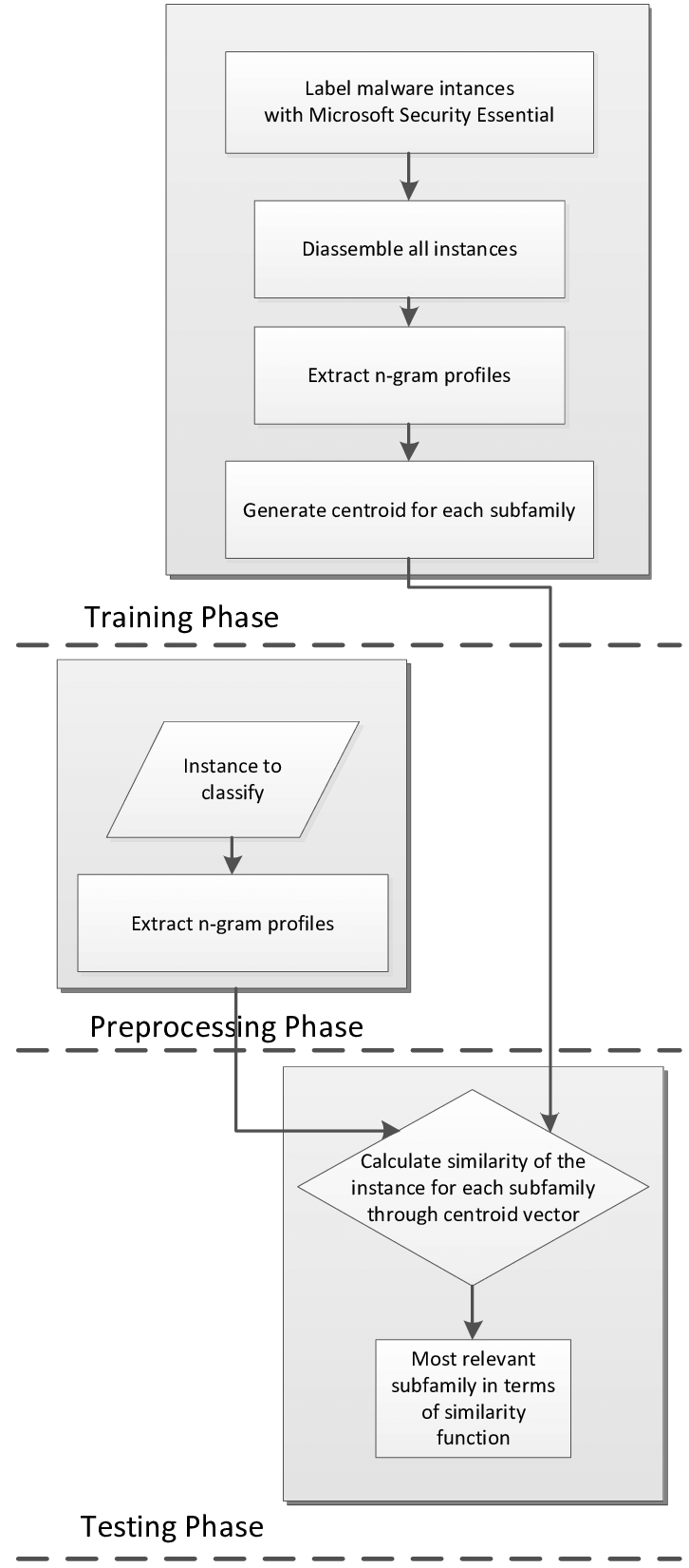 medium resolution of architecture of the malware classification system