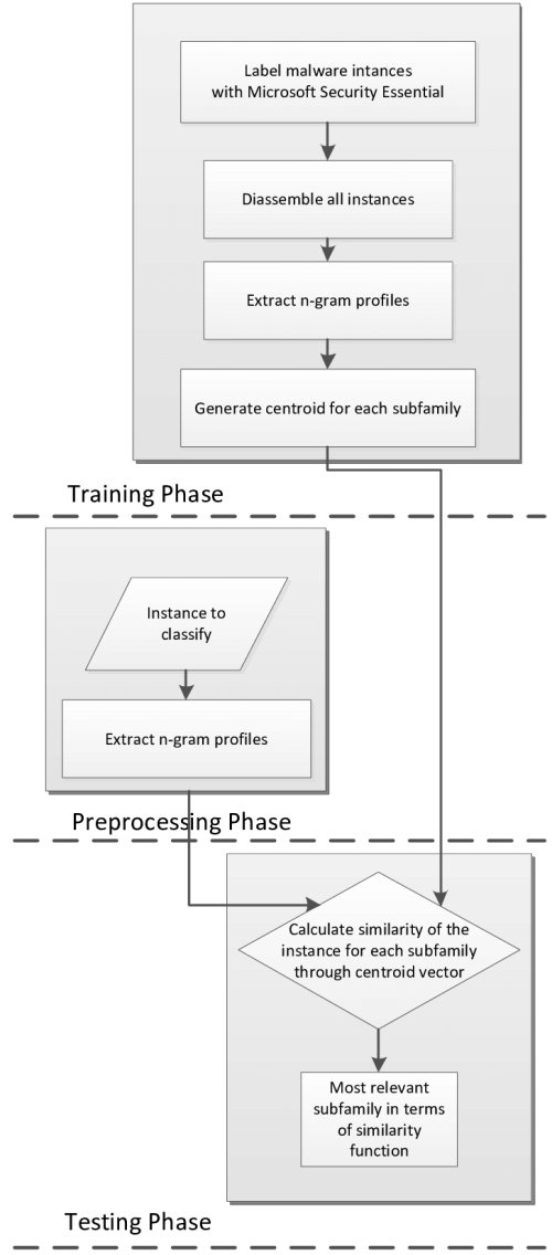 small resolution of architecture of the malware classification system