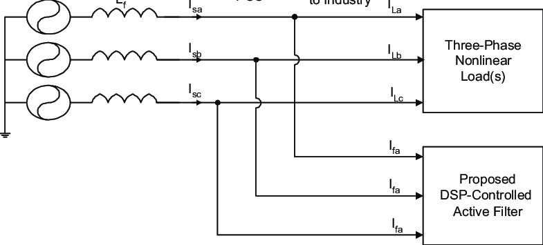 Block diagram for nonlinear load harmonic compensation by