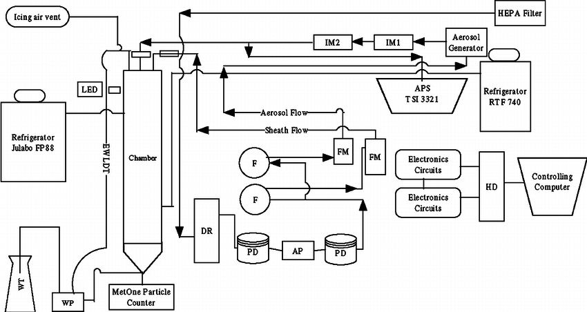 Schematic Diagram of Continuous Flow Diffusion Chamber