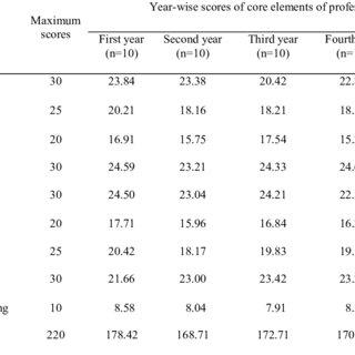 Profile of the respondents by socio-economics