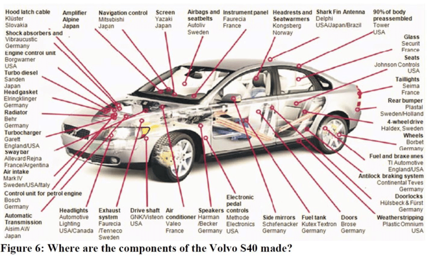 No matter how reliable your car is, wear and tear happens. Origin of parts composing a Volvo car | Download ...