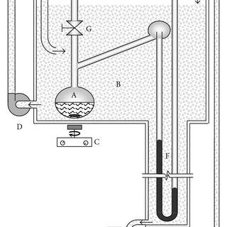 (PDF) Vapor Pressure of Saturated Aqueous Solutions of