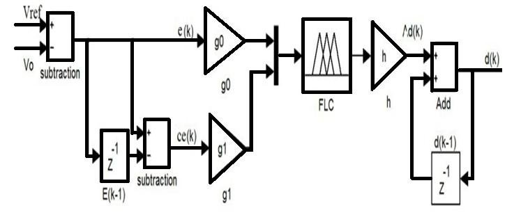 Schematic diagram of fuzzy logic controller with gains and
