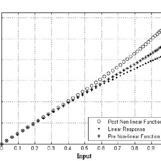(PDF) PAPR Reduction in OFDM Systems Using a Non-linear