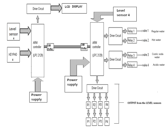 block diagram of automated flushing process III. A. ARM