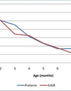 Figure line diagram showing chest circumference increment of preterm and iugr infants from birth also pdf growth pattern babies in an urban slum rh researchgate