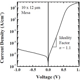 1: Typical I-V curve of a PIN Diode. High injection mode