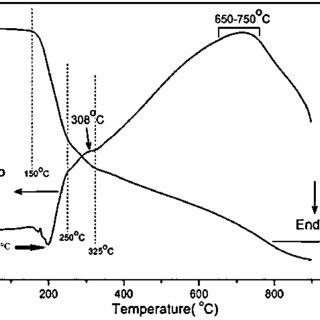 XRD pattern of Li 4 SiO 4 powder by SCR from LiNO 3 as