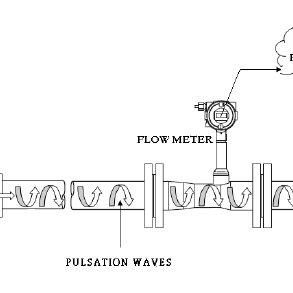 (PDF) Harmonic analysis-based diagnostics of noflow