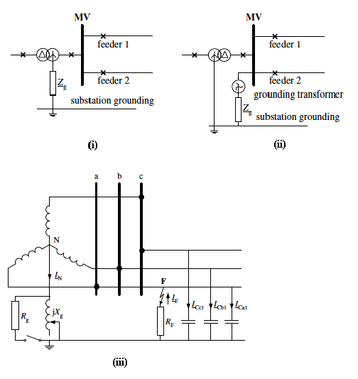 Methods of MV network grounding: (i) with delta-wye step