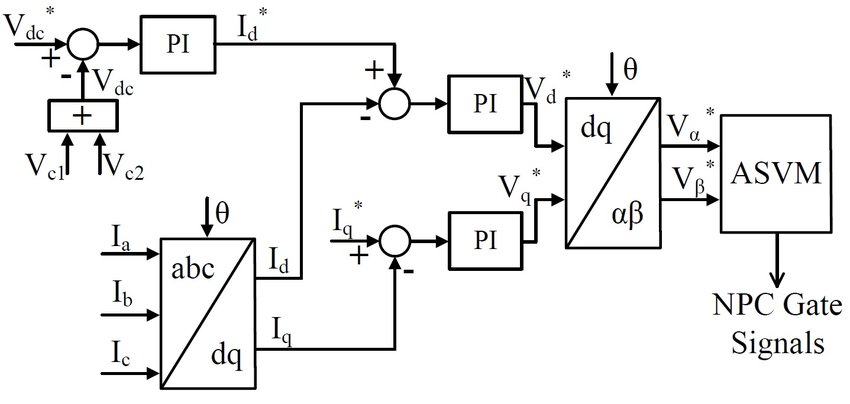 Voltage oriented control using proportional integral (PI