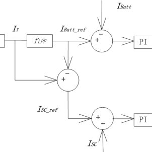 (PDF) Control and Coordination of Hybrid AC/DC Microgrid