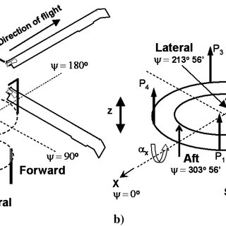 UH-60A blade–swashplate model a) schematic, b) detailed