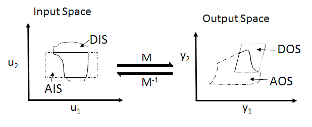 Schematic of different spaces used in Operability Index